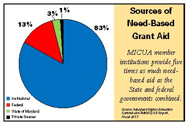 Sources of Need-Based Grant Aid for Undergraduates at MICUA State-Aided Institutions Graph
