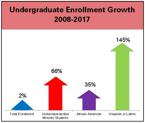 Undergraduate Enrollment Growth 2008-2017